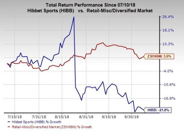 Hibbett's (HIBB) latest BOPIS & ROPIS capabilities are likely to boost e-commerce operations and drive business growth.