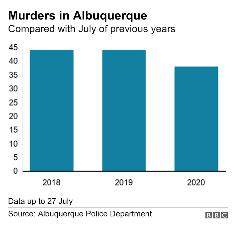 Murders in Albuquerque. Compared with July of previous years. Data up to 27 July.