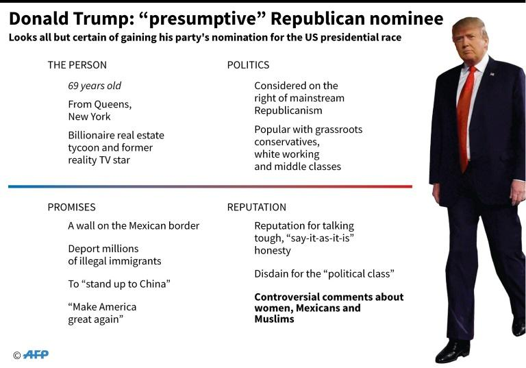 "Graphic profile of Donald Trump, ""presumptive"" Republican nominee for the US presidential race"