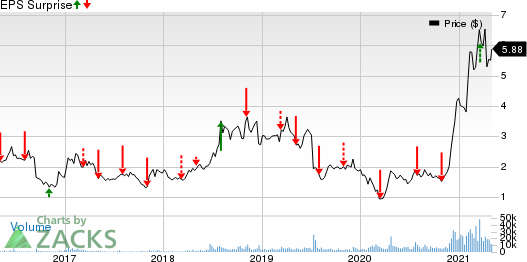 Energy Fuels Inc Price and EPS Surprise