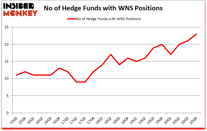 Is WNS A Good Stock To Buy?