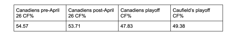 Montreal's Corsi for percentage at 5-on-5 vs. Cole Caufield's Corsi for percentage at 5-on-5. (Natural Stat Trick)
