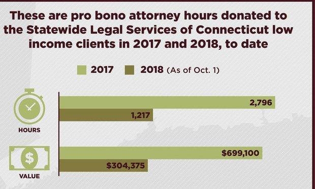 Connecticut attorneys donated more than $1 million since 2017 to help low-income clients.
