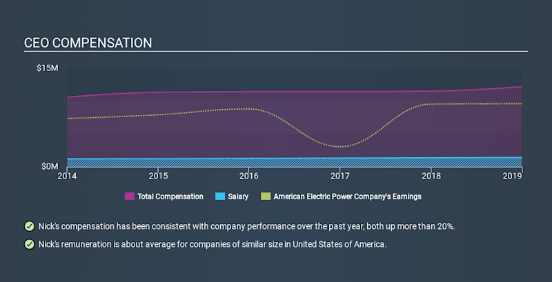 NYSE:AEP CEO Compensation, March 11th 2020