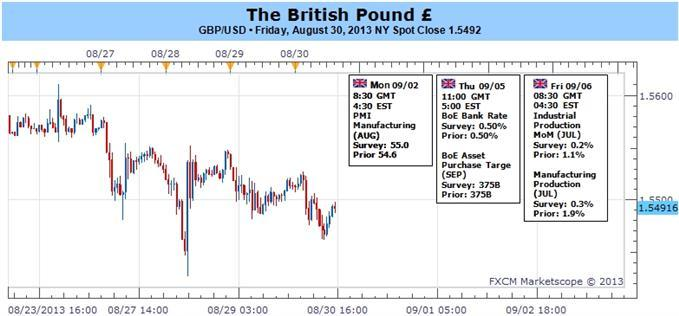 Forex_GBPUSD_Outlook_Hinges_on_BoE_How_to_Trade_the_Policy_Meeting_body_ScreenShot049.jpg, GBPUSD Outlook Hinges on BoE- How to Trade the Policy Meeting