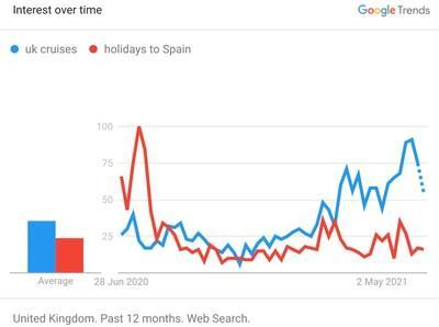Interest In UK Cruises Overtakes Interest In Holidays To Spain. Google Trends
