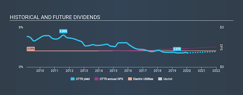 NasdaqGS:OTTR Historical Dividend Yield, January 15th 2020