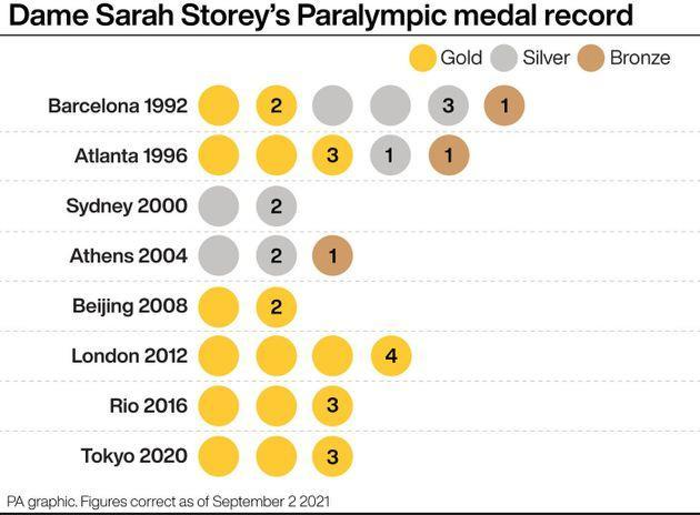 Dame Sarah Storey's Paralympic medal record. See story PARALYMPICS Cycling. Infographic PA Graphics. An editable version of this graphic is available if required. Please contact graphics@pamediagroup.com. (Photo: PA GraphicsPress Association Images)
