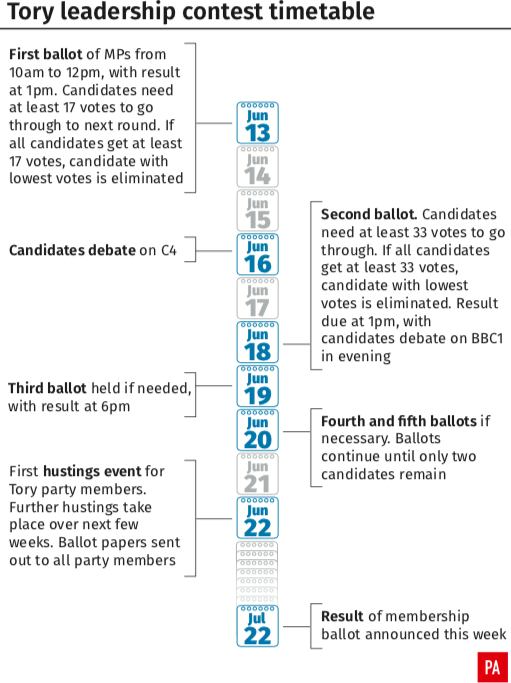The timetable of the Tory leadership contest (PA)