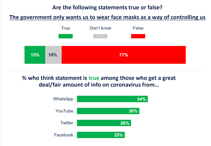 Graph from an Ipsos MORI and King's College London survey showing if people believe the requirement to wear a face mask is a way for the government to control us. (King's College London)