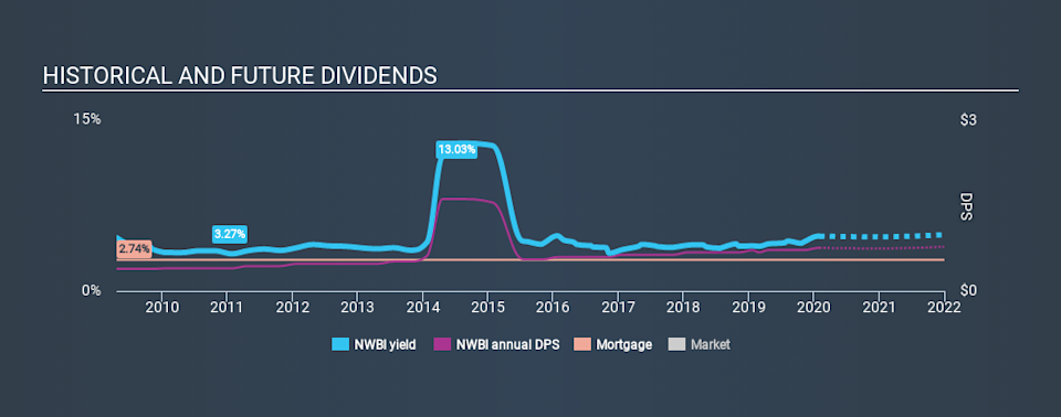 NasdaqGS:NWBI Historical Dividend Yield, February 1st 2020