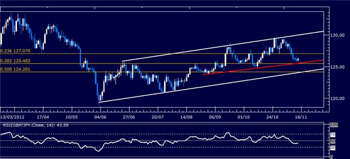 Forex_Analysis_GBPJPY_Classic_Technical_Report_11.14.2012_body_Picture_5.png, Forex Analysis: GBP/JPY Classic Technical Report 11.14.2012