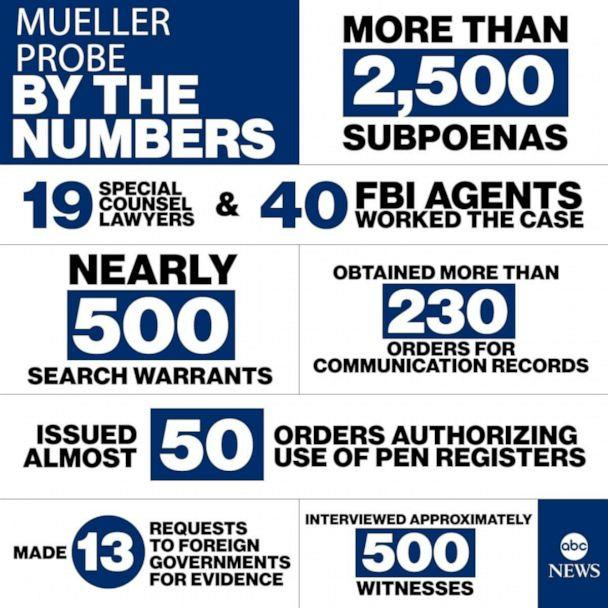 PHOTO: Mueller Probe By The Numbers (ABC News)