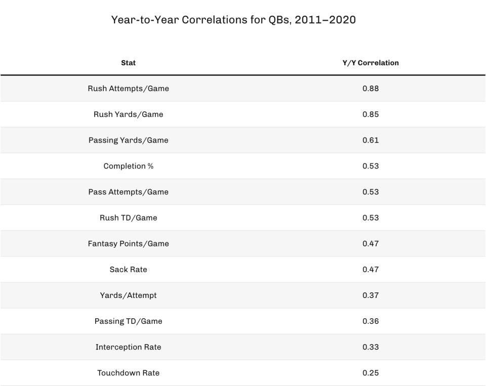 Year-to-year correlations for QBs, 2011-2020 (Photo by 4for4.com)