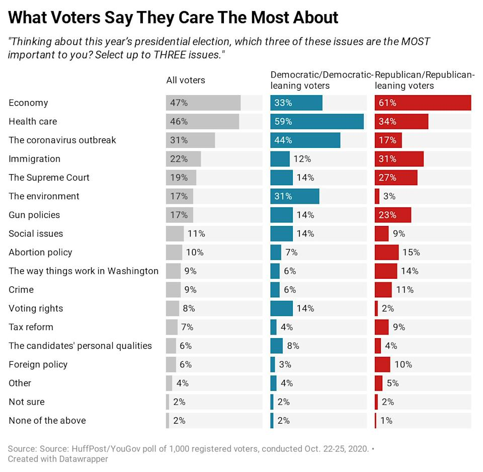 Results of a new HuffPost/YouGov poll on top campaign issues. (Photo: Ariel Edwards-Levy/HuffPost)