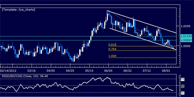USDCAD_Classic_Technical_Report_08.08.2012_body_Picture_5.png, USDCAD Classic Technical Report 08.08.2012