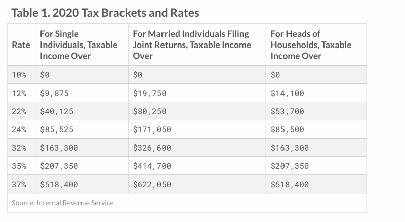 The IRS adjusted income thresholds for the 2020 tax brackets