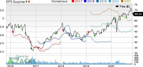 Novo Nordisk AS Price, Consensus and EPS Surprise