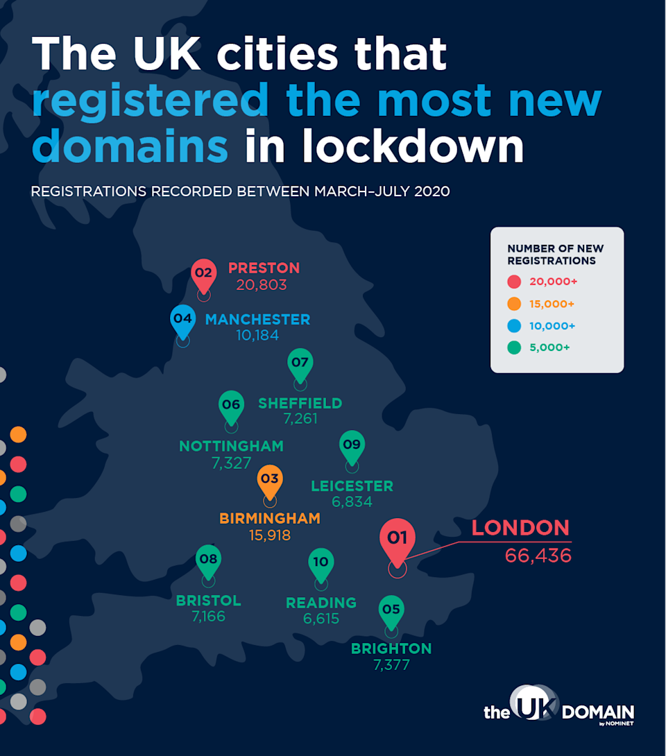 (The UK Domain)