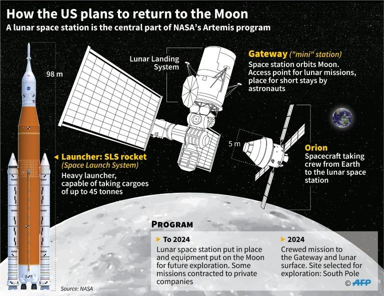 How the US plans to return to the Moon (AFP Photo/Simon MALFATTO)