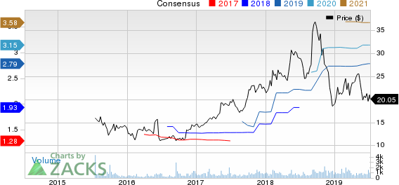 MASTERCRAFT BOAT HOLDINGS, INC. Price and Consensus