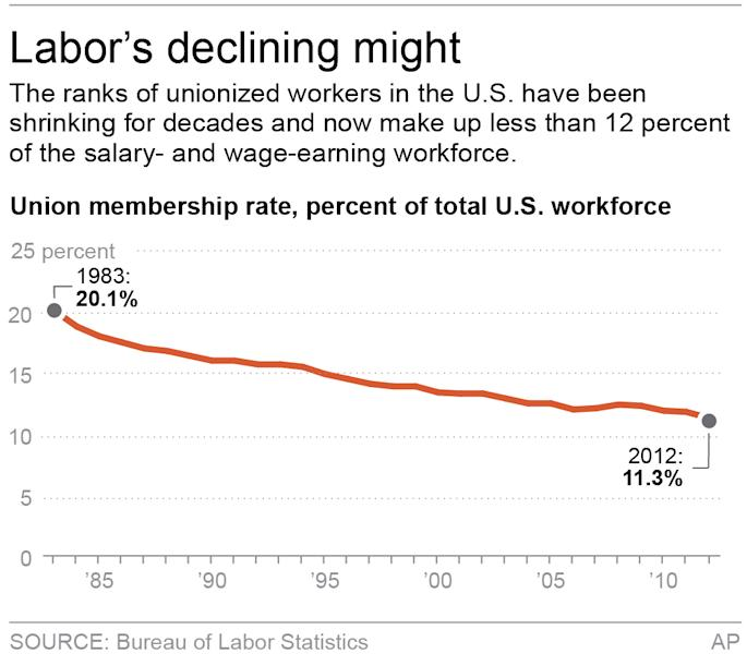 Chart shows change in union membership as a percentage of wage and salary earners; 2c x 3 inches; 96.3 mm x 76 mm;