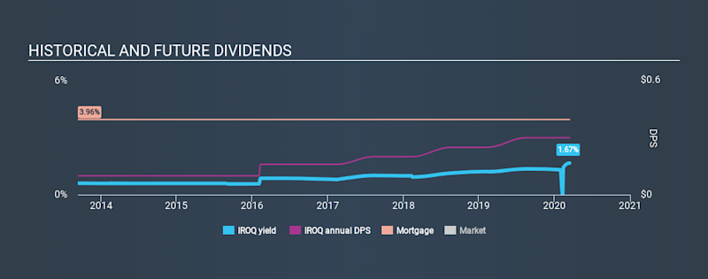 NasdaqCM:IROQ Historical Dividend Yield, March 14th 2020