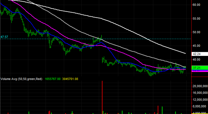 3 Stock Charts for Wednesday: Dentsply (XRAY), Procter & Gamble (PG) and Valero Energy (VLO)