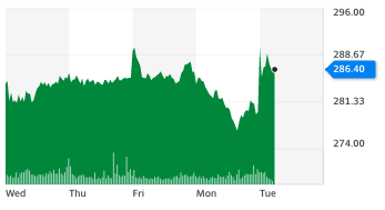 Kingfisher stocks jumped more than 2% on strong sales on Tuesday (12 January). Chart: Yahoo Finance UK