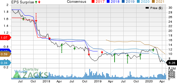 General Electric (GE) to Post Q1 Earnings: What's in Store?