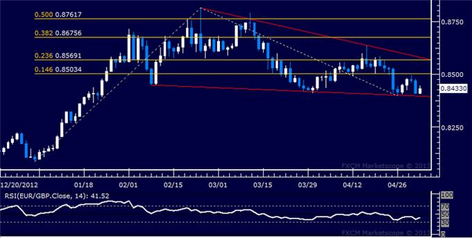 Forex_EURGBP_Technical_Analysis_05.03.2013_body_Picture_5.png, EUR/GBP Technical Analysis 05.03.2013