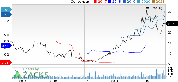 Crocs, Inc. Price and Consensus