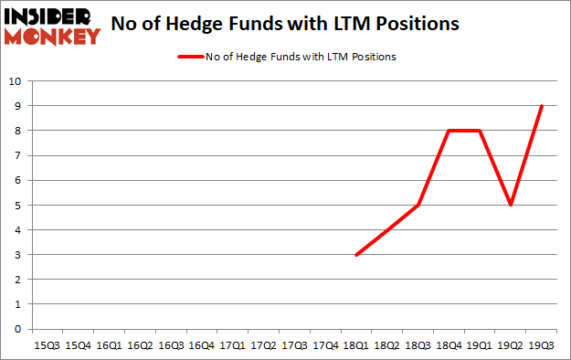 Is LTM A Good Stock To Buy?