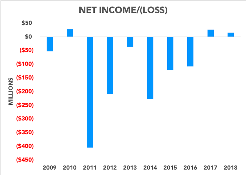 Chart showing Zynga's net income and net losses over the past 10 years