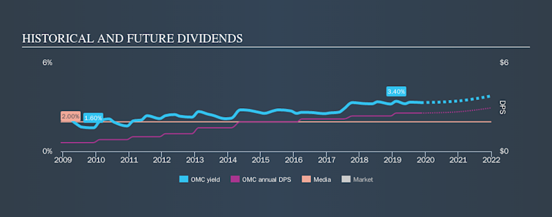 NYSE:OMC Historical Dividend Yield, November 15th 2019