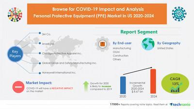 Personal Protective Equipment (PPE) Market in US by Product and End-user - Forecast and Analysis 2020-2024