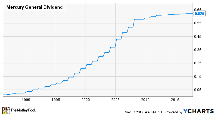MCY Dividend Chart