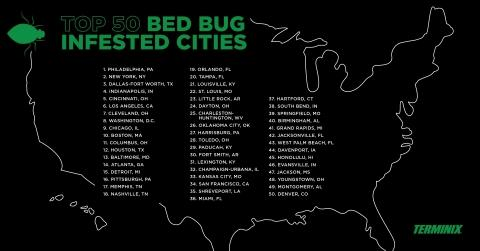 Terminix Releases Its List of the Top 50 Most Bed Bug-Infested Cities