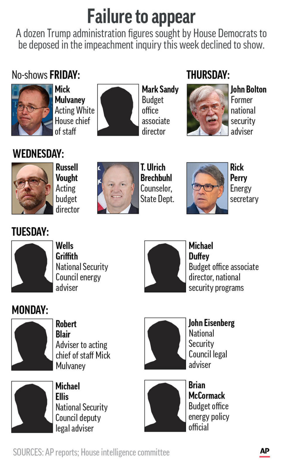 Witnesses who did not show up this week at congressional impeachment hearings;