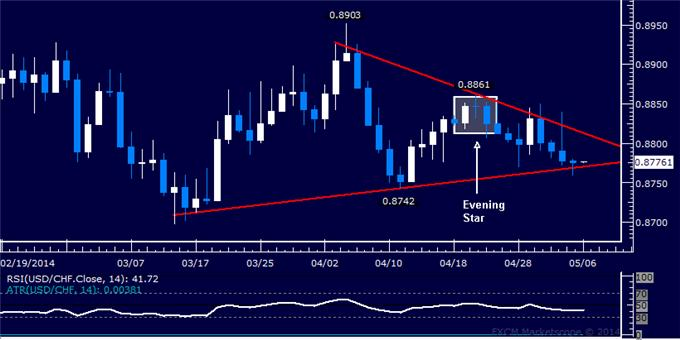dailyclassics_usd-chf_body_Picture_11.png, Forex: USD/CHF Technical Analysis – Sellers Break 0.90 Figure