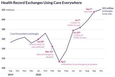 Health record exchanges through Care Everywhere dipped in March and April as routine and elective care was postponed. As operations resumed and COVID-19 cases surged, exchanges have increased to over 221 million in a month.