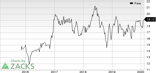 Atlantic Capital Bancshares, Inc. Price