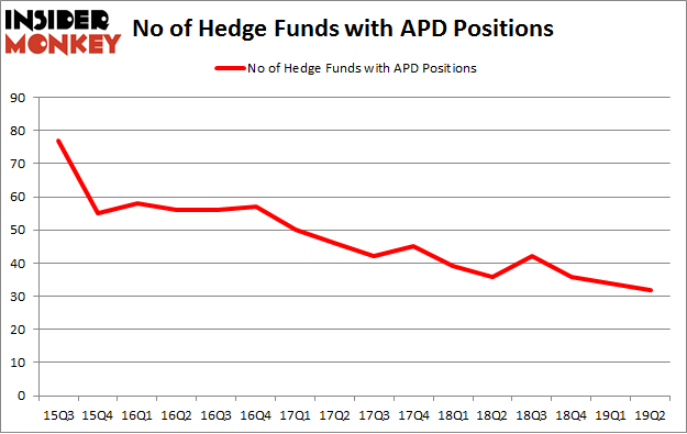 No of Hedge Funds with APD Positions