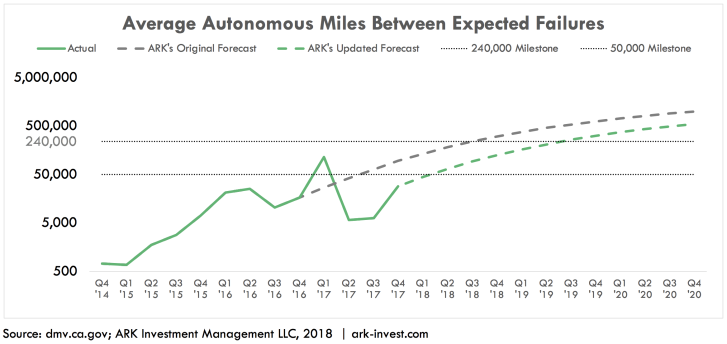 Average Autonomous Miles between EFs