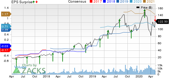 Alteryx Inc Price, Consensus and EPS Surprise