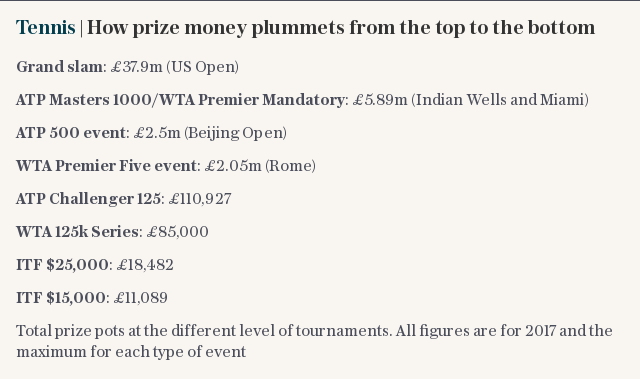 Tennis | How prize money plummets from the top to the bottom