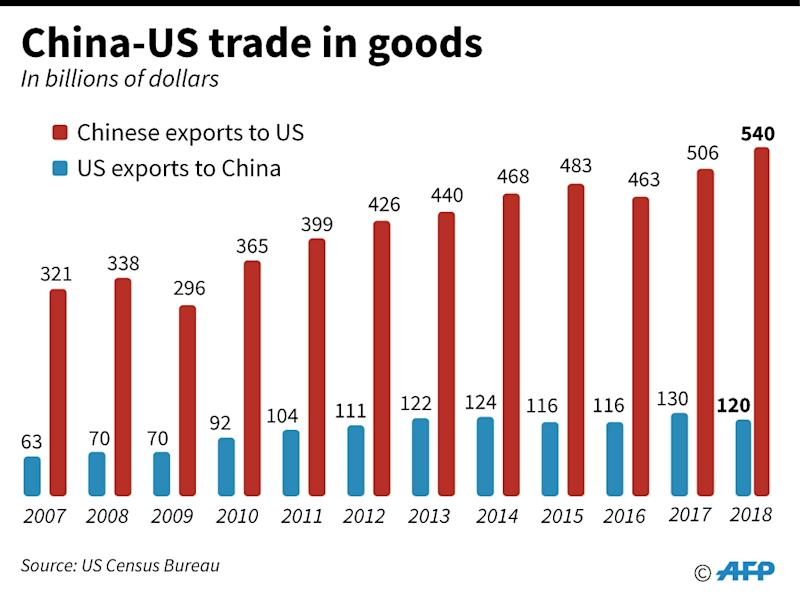 US files plans to raise tariffs on Chinese imports