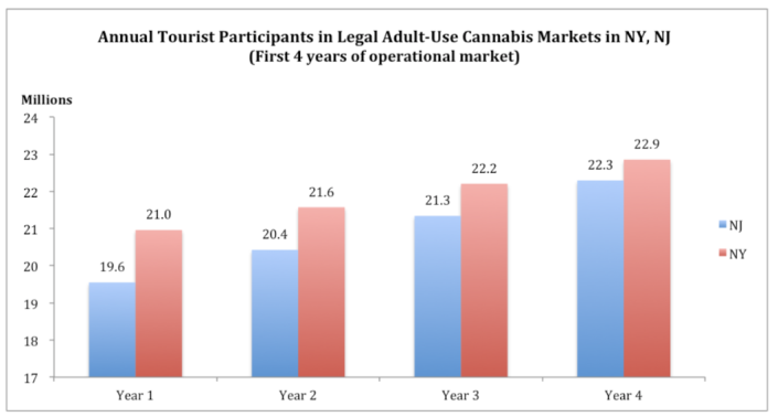 New Frontier Data's estimated annual tourist participants in the legal adult-use cannabis markets in New York and New Jersey