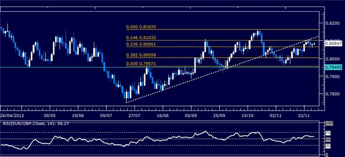 Forex_Analysis_EURGBP_Classic_Technical_Report_11.29.2012_body_Picture_1.png, Forex Analysis: EUR/GBP Classic Technical Report 11.29.2012