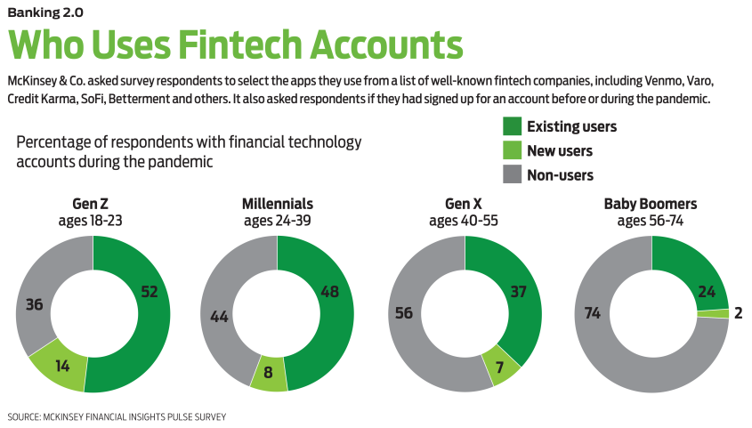 circle charts of generational use of fintech by gen z, millennials, gen x and baby boomers